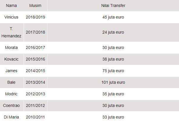 11 - Eden Hazard Galactico Pertama Madrid Dalam Bursa Transfer Musim Ini